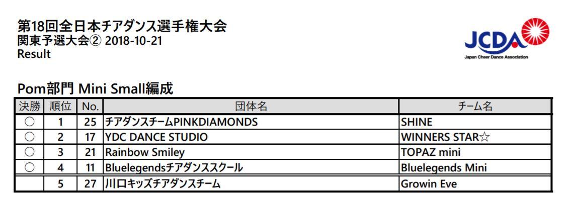 JCDA関東予選結果