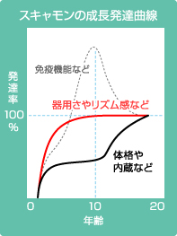 スキャモンの成長曲線の画像